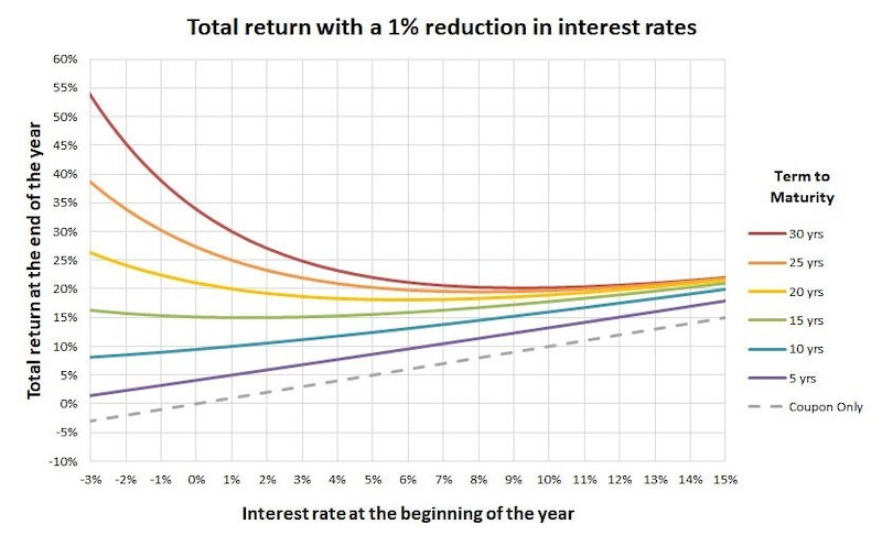bond convexity with interest payments