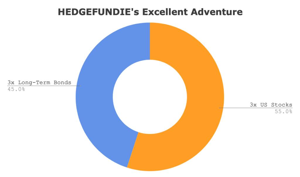 hedgefundie excellent adventure strategy