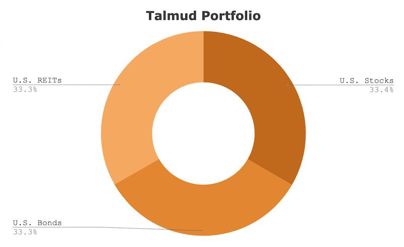 roger gibson talmud portfolio asset allocation