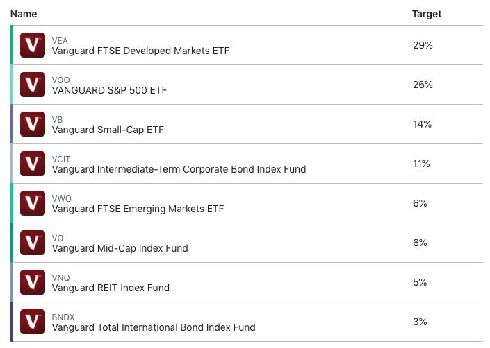 m1 finance aggressive portfolio pie