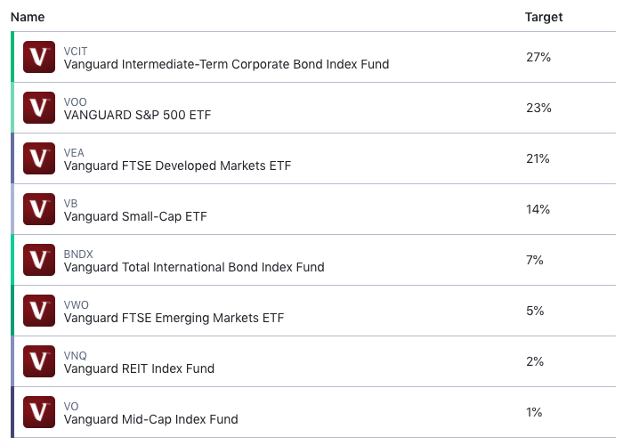 m1 finance moderately aggressive portfolio pie