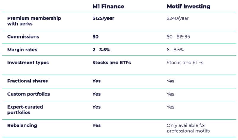 m1 finance vs motif investing and folio