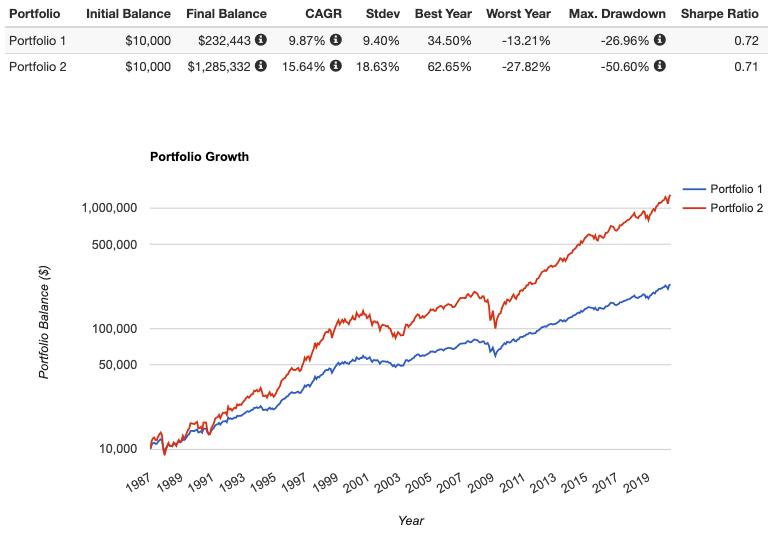 2x leverage 60/40 portfolio