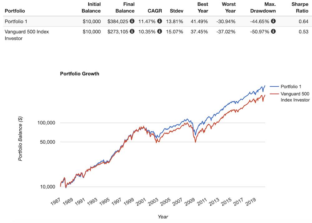ntsx performance vs s&p 500