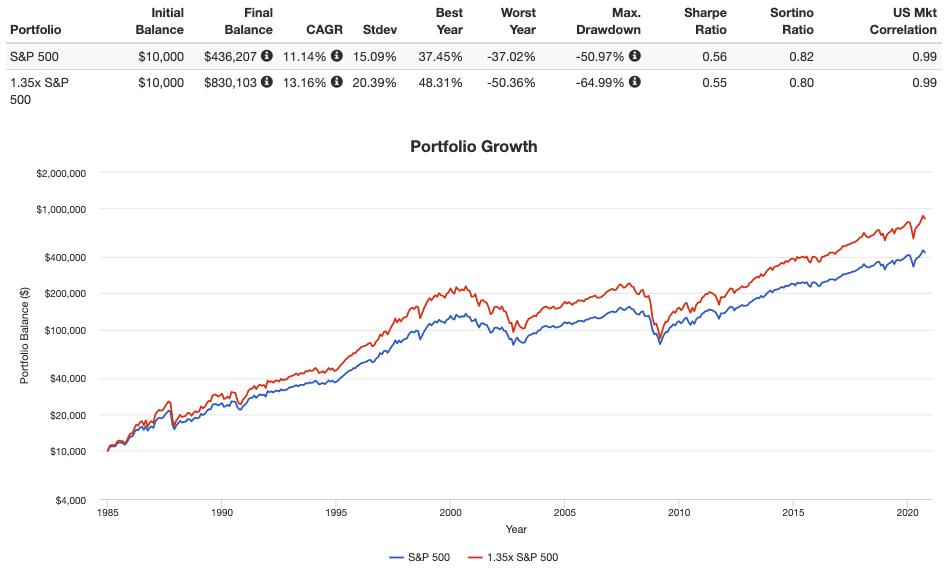 1.35x s&p 500 vs s&p 500