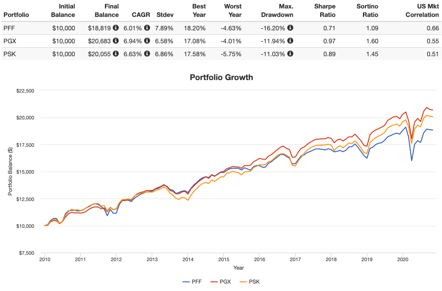 preferred stock etfs performance
