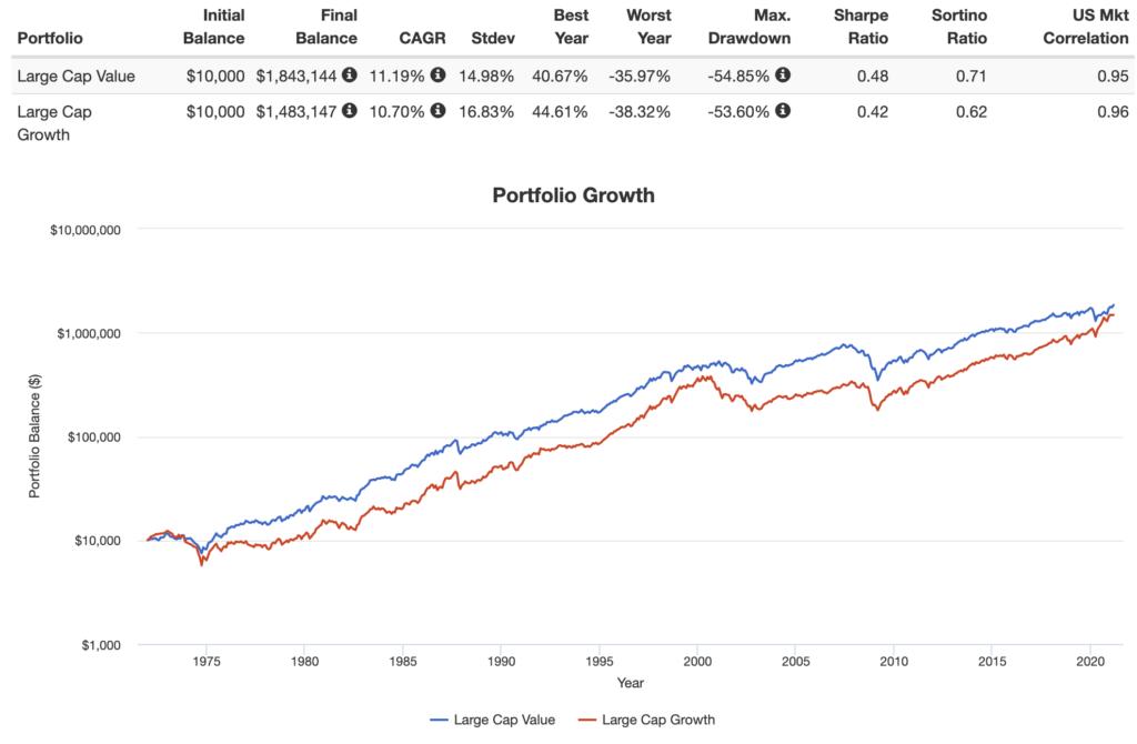 large cap value vs large cap growth