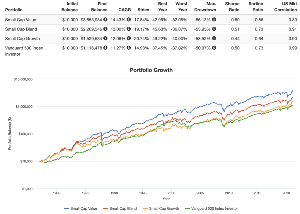 small cap value historical performance