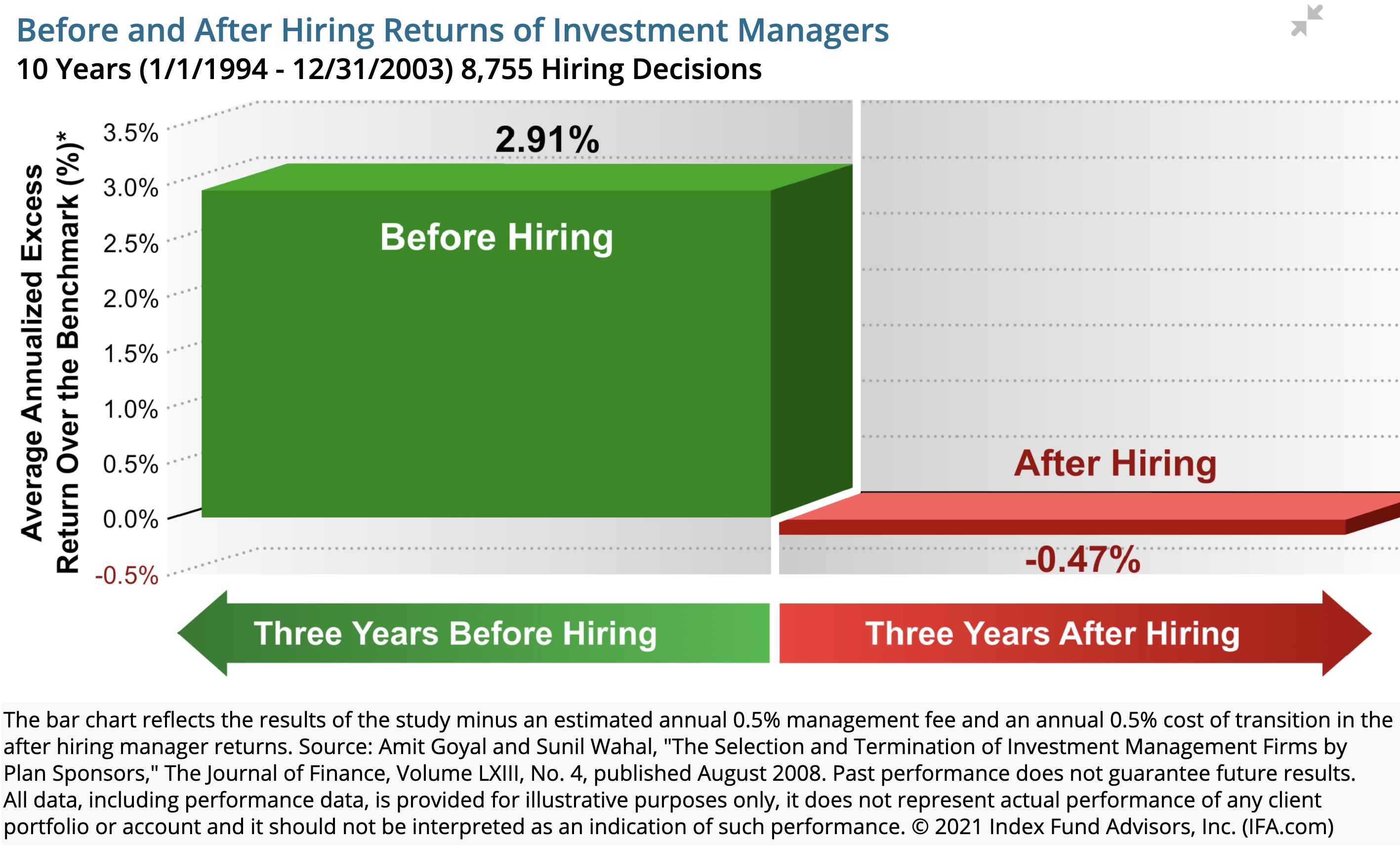 before after hiring managers