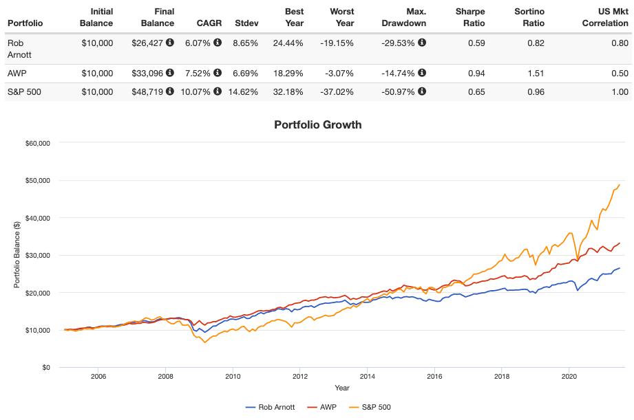 rob arnott portfolio performance