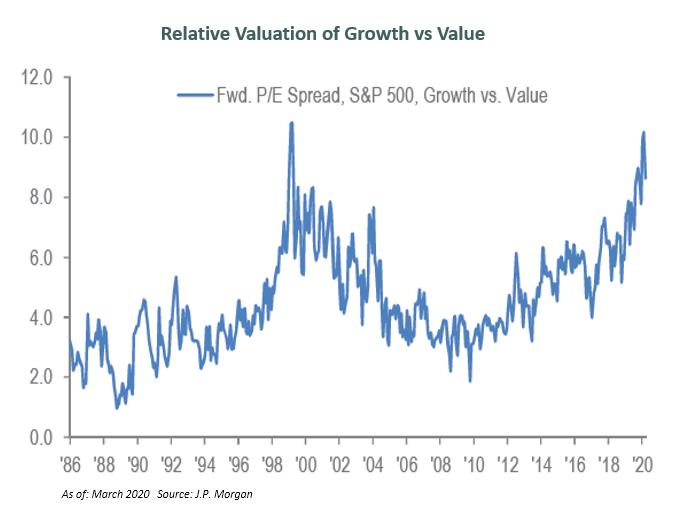value growth spread