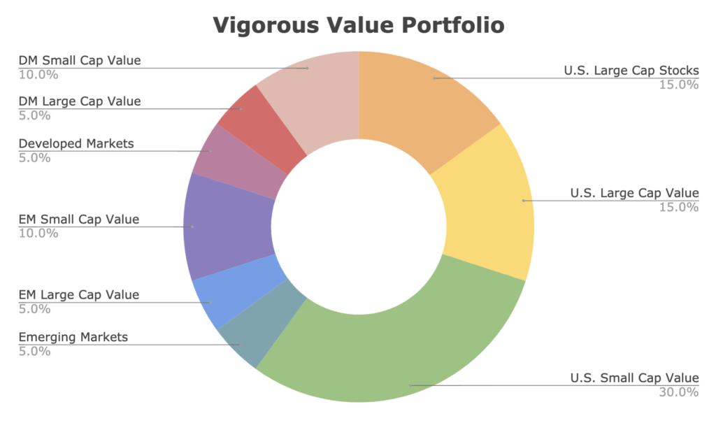 vigorous value portfolio