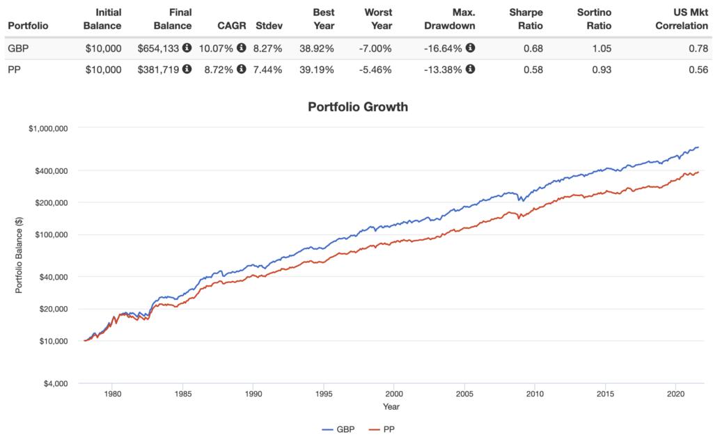 golden butterfly portfolio vs permanent portfolio